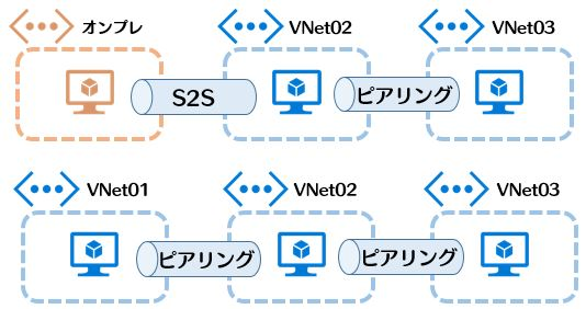 vnet023