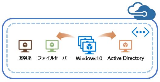 Citrix XenDesktop Essentials とは?